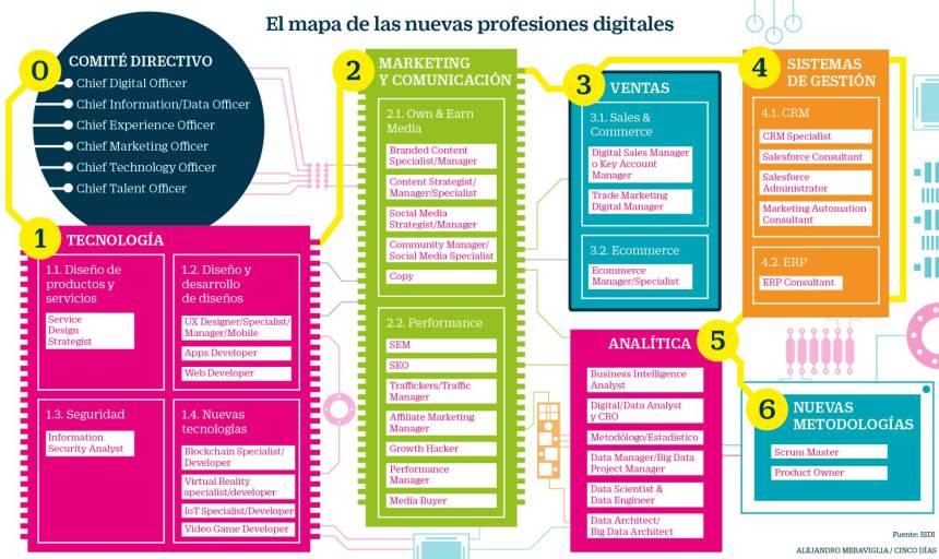 Mapa de las profesiones digitales