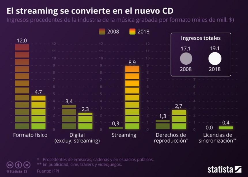 El streaming lidera los ingresos de la música
