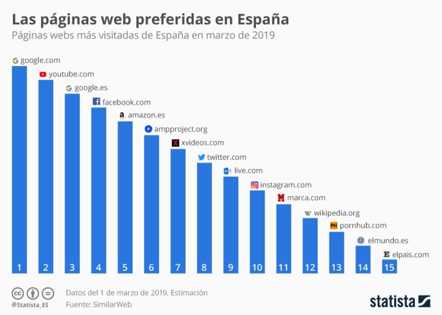15 webs más visitadas de España