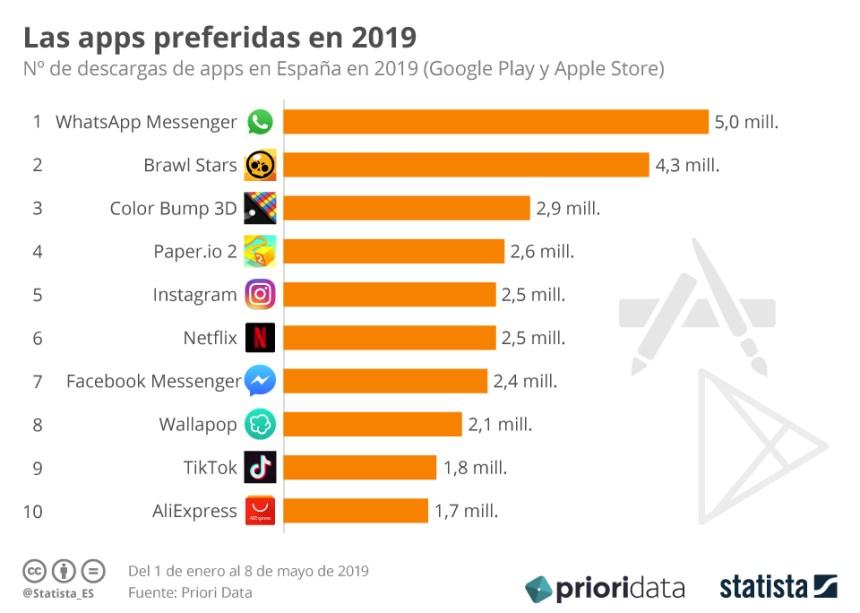 APPs más descargadas en España