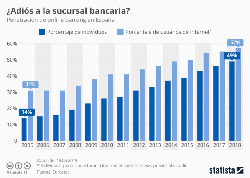 Evolución de los usuarios de banca online en España