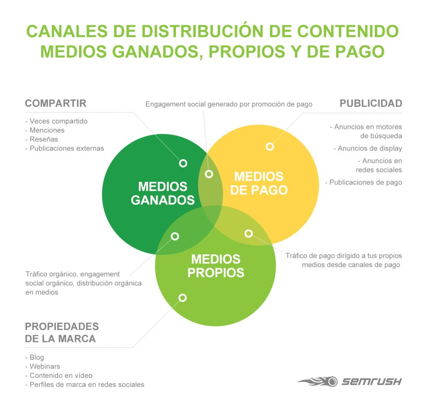 Canales de distribución de contenido