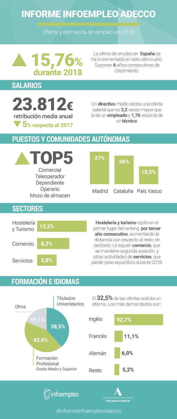 Oferta y demanda de empleo en España 2018
