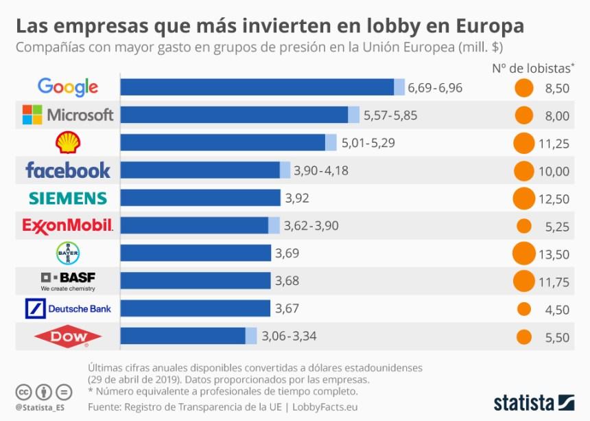 10 empresas que más invierten en lobby en Europa