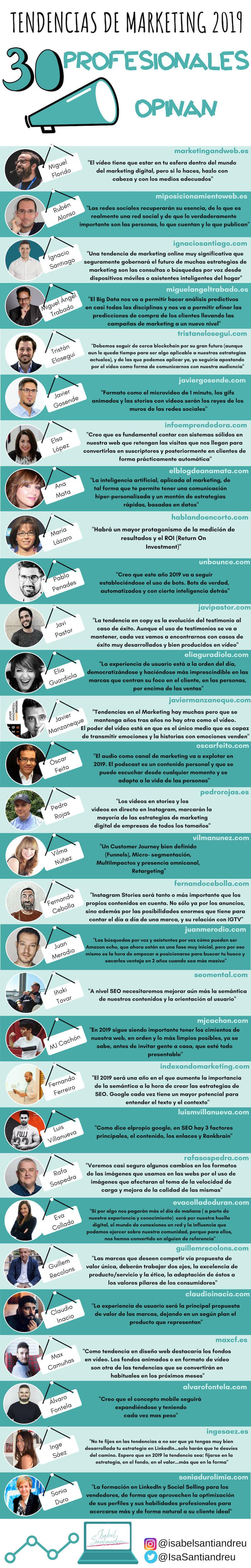 Tendencias en marketing y redes sociales