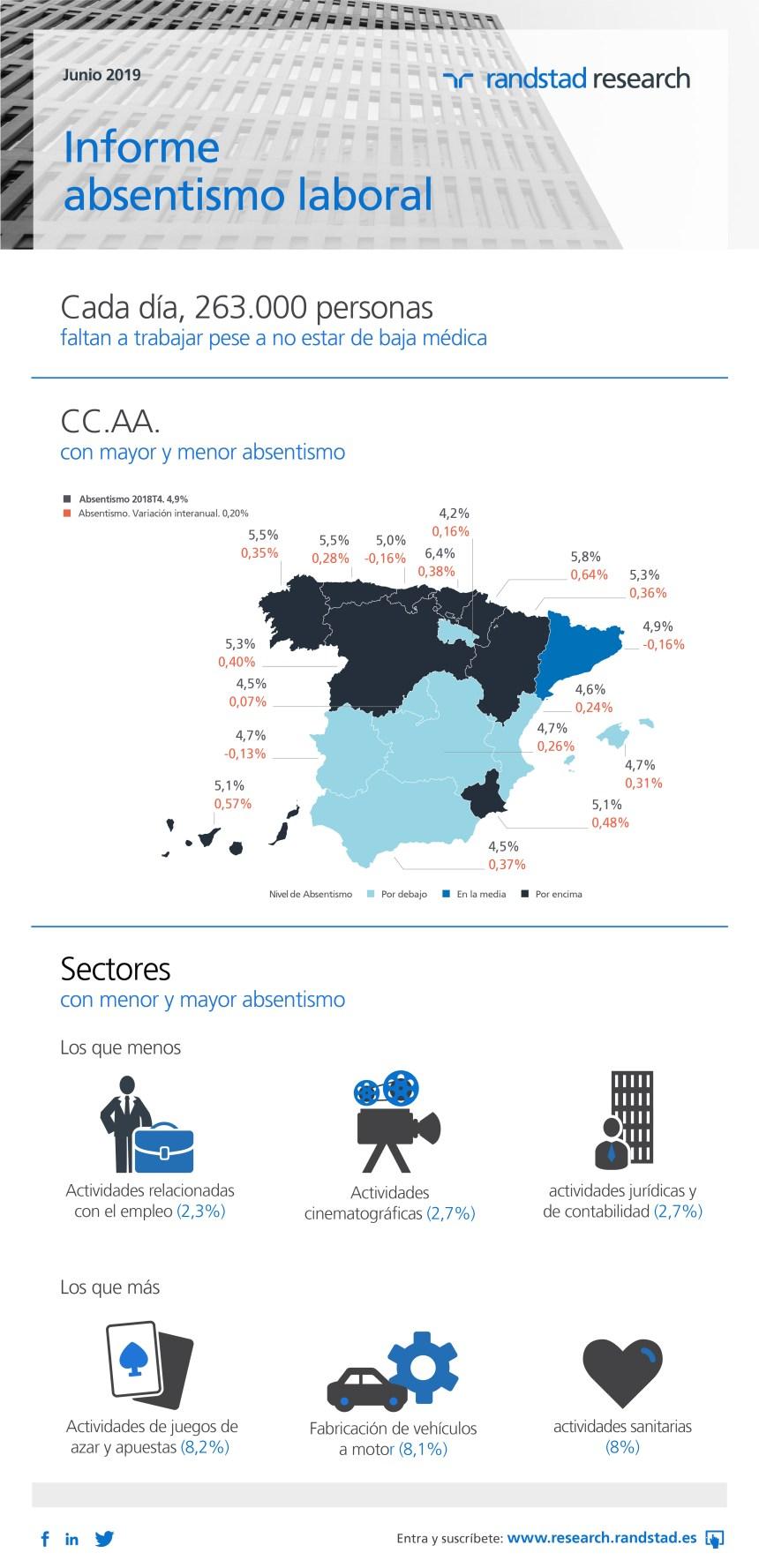 Absentismo laboral en España (junio/2019)