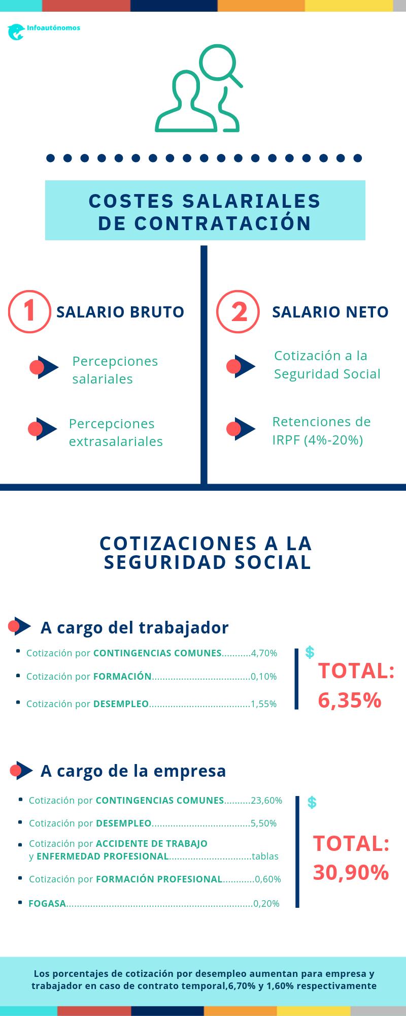 Costes salariales de contratación de un trabajador