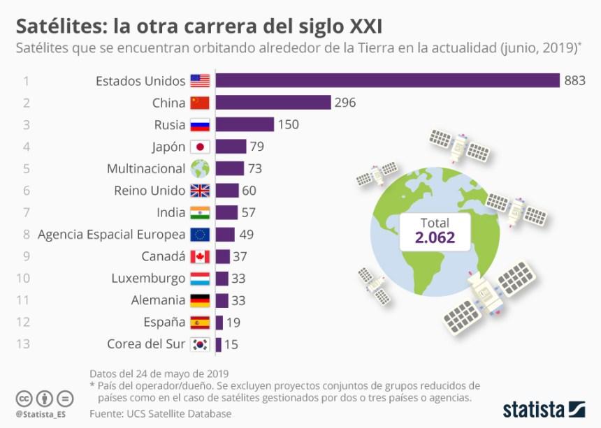Países con más satélites