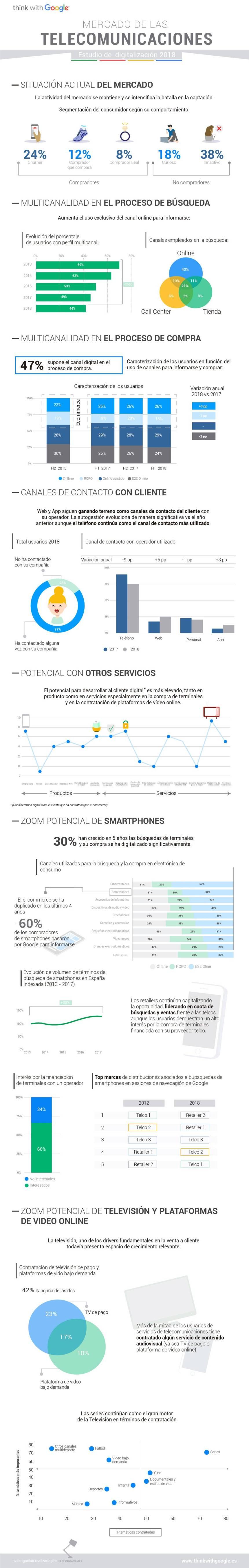 Digitalización del sector del las Telecomunicaciones