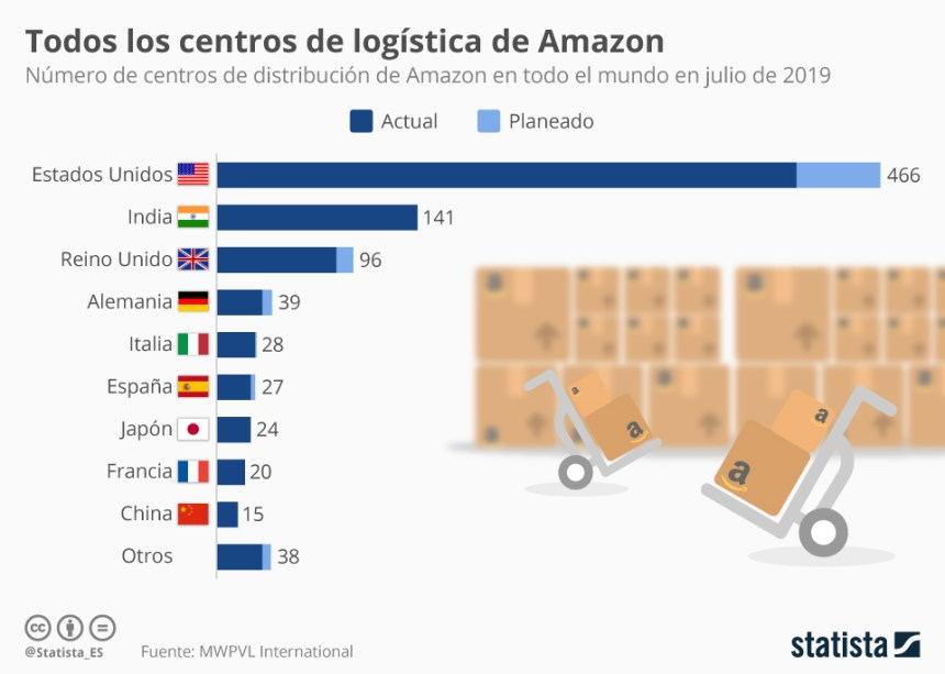 Cuántos centros de logística tiene Amazon