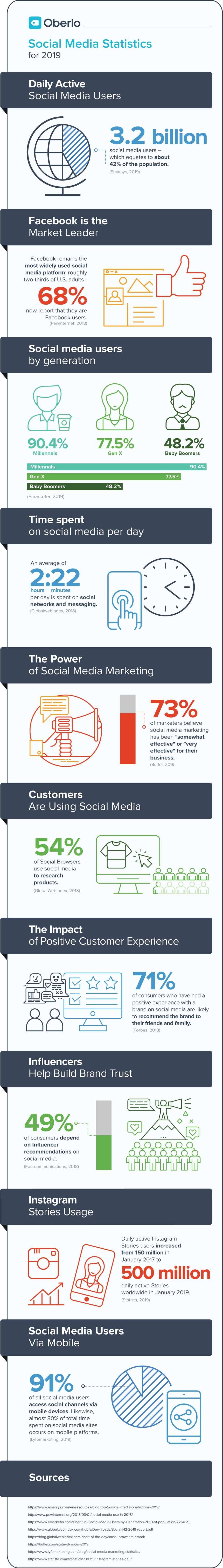 10 estadísticas sobre redes sociales que debes conocer