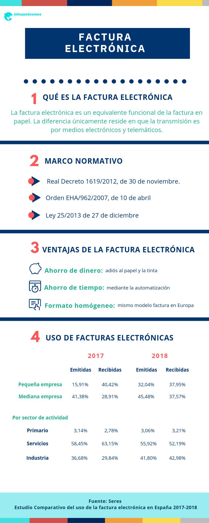 Factura electrónica en España
