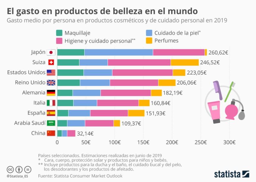 En qué países gastan más en cosmética