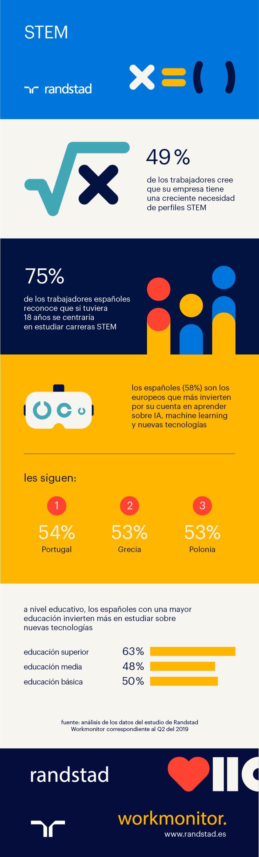 Los trabajadores españoles creen que las empresas necesita perfiles