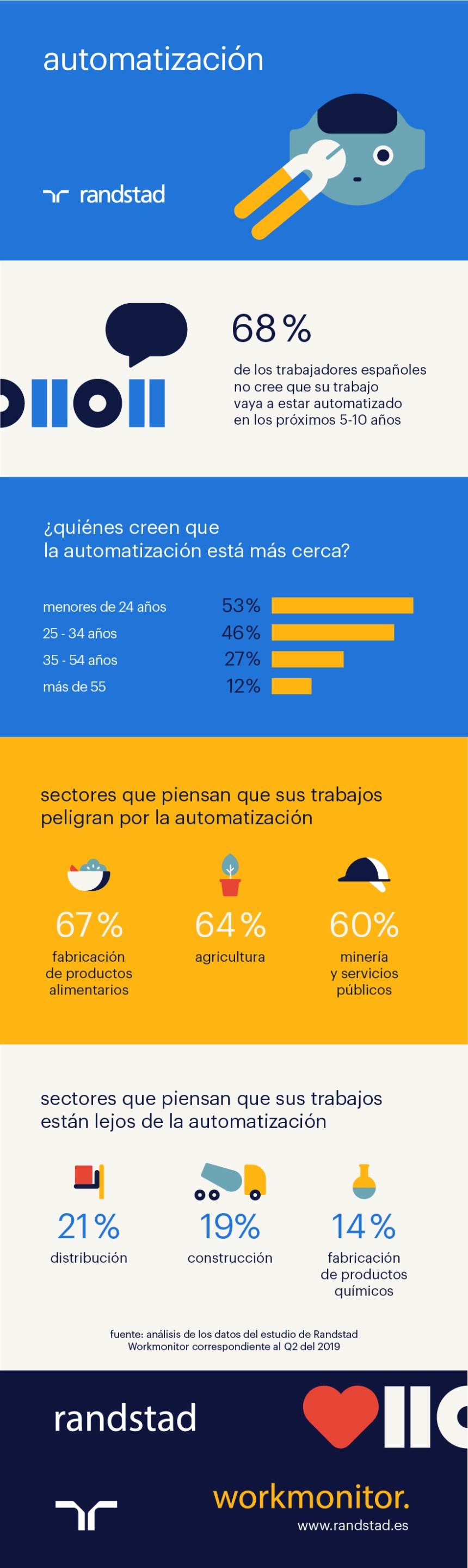 ¿Creen que los españoles que su trabajo se va a automatizar?