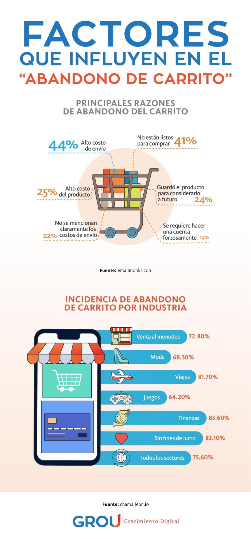 Factores que influyen en el abandono del carrito de la compra
