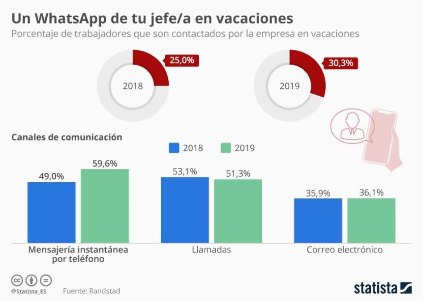 Porcentaje de empresas que contactan con sus trabajadores en vacaciones