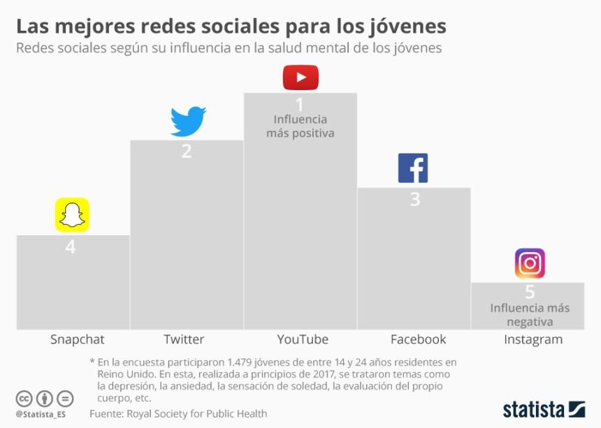 Las mejores (y peores) redes sociales para la salud mental de los jóvenes