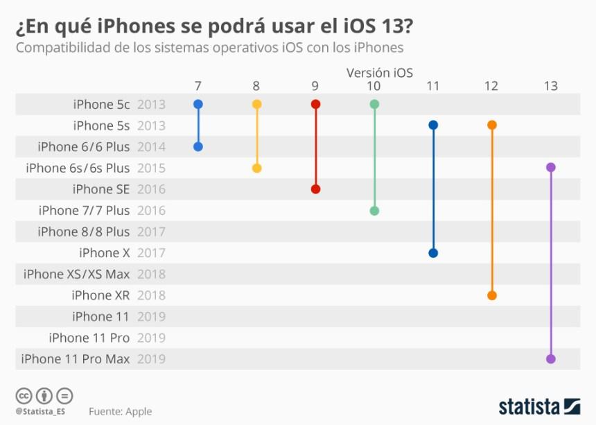 Versión de IOS que puedes usar en tu iPhone