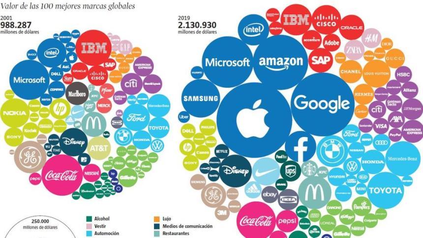 100 mejores marcas globales