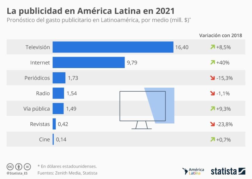 Gasto publicitario en Latinoamérica