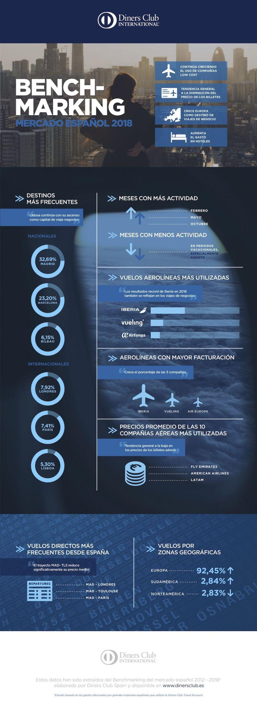 El mercado español de los viajes de empresa