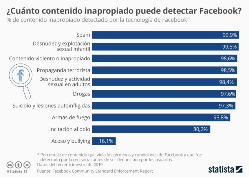Cuánto contenido inapropiado puede detectar Facebook