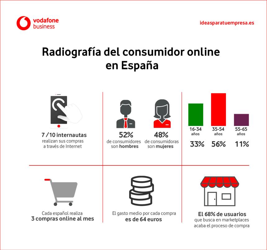 Radiografía del consumidor online en España