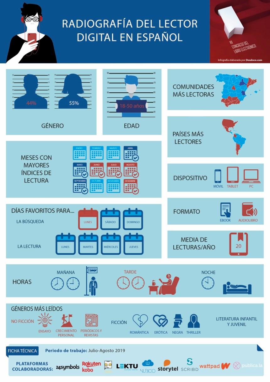 Radiografía del lector digital en español