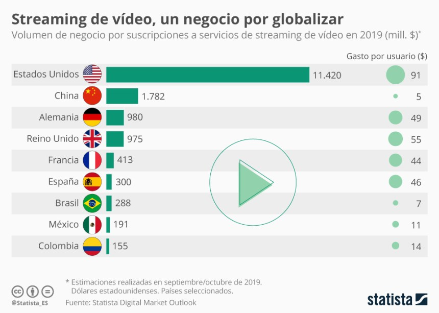 Países con mayor facturación en streaming de vídeo