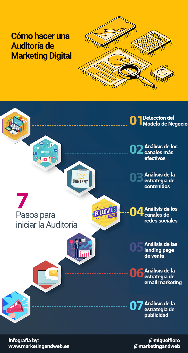 7 pasos para una Auditoría de Marketing Digital