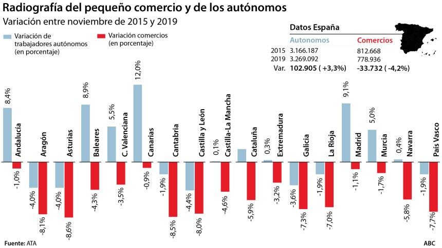Variación de número de autónomos y comercios en España (2015-2019)