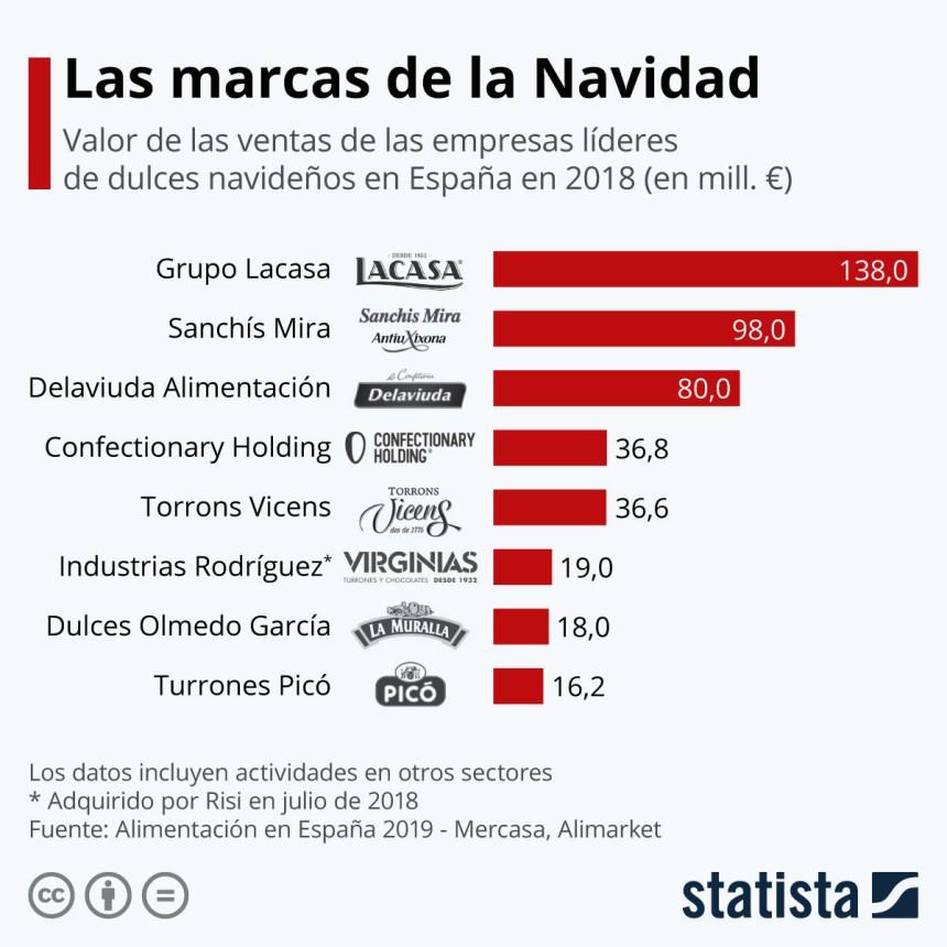 Empresas líderes de dulces navideños en España