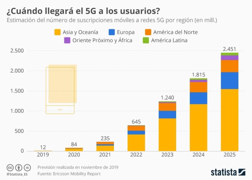 Previsiones de suscriptores de 5G para los próximos años