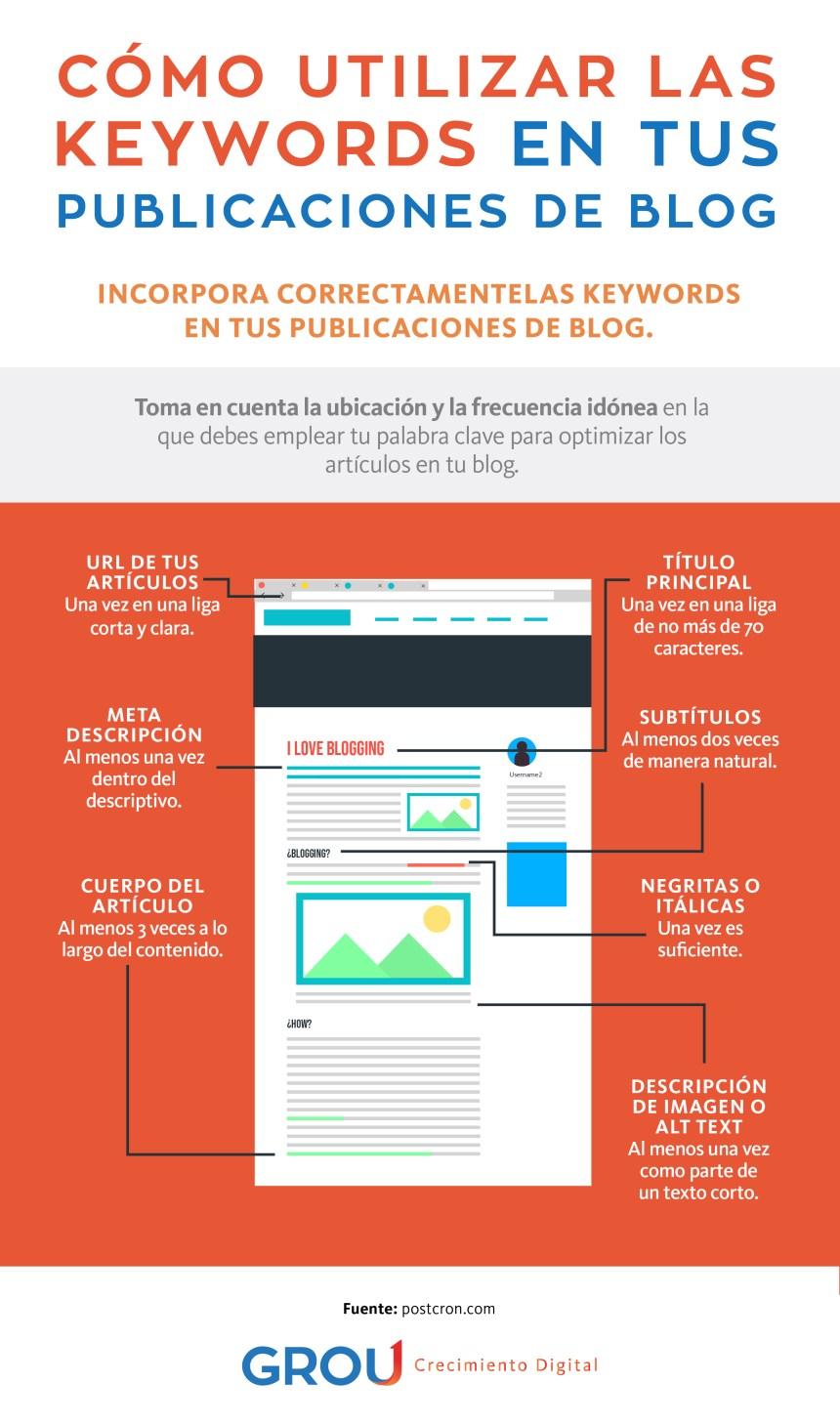 Cómo utilizar Keywords en las publicaciones del Blog