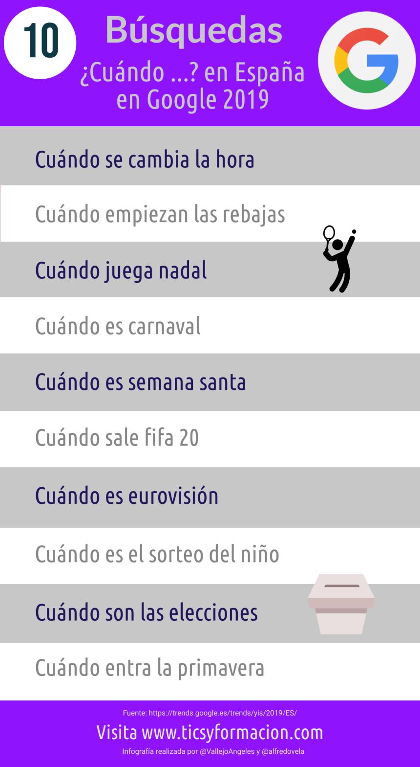 10 búsquedas ¿Cuándo...? más realizadas en Google en España 2019