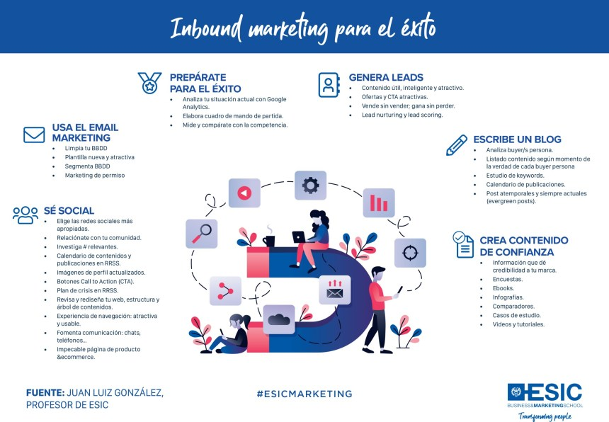 Inbound Marketing para el éxito