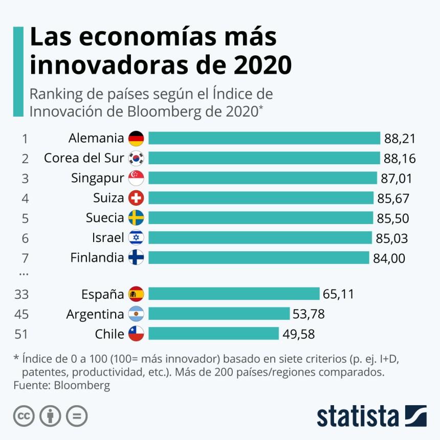 Países más innovadores del mundo