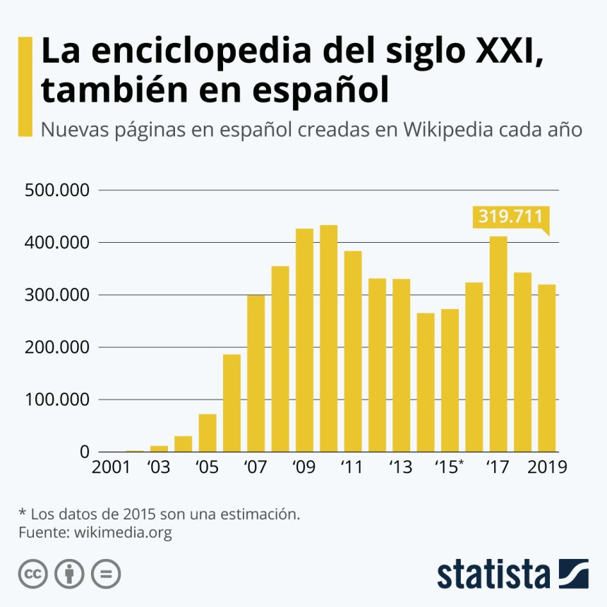 Número de artículos en español creados cada año en Wikipedia