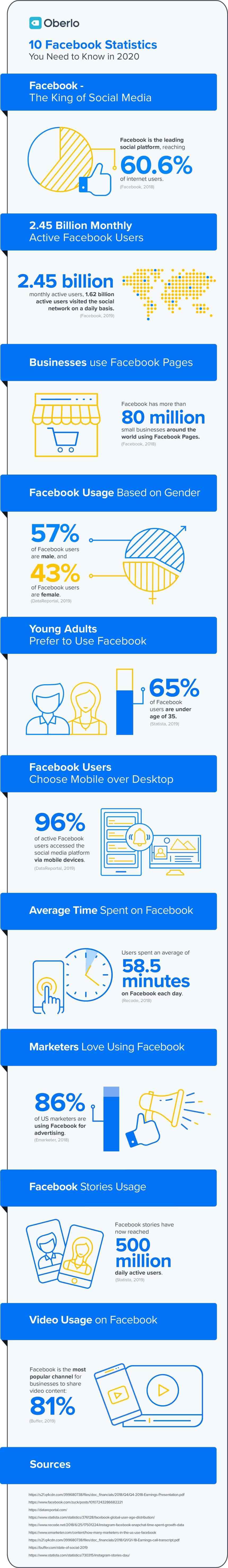 10 estadísticas sobre Facebook