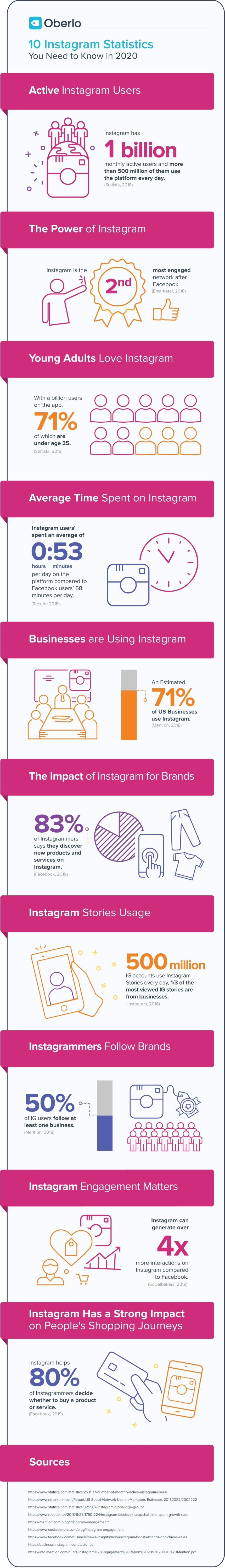 10 estadísticas sobre Instagram