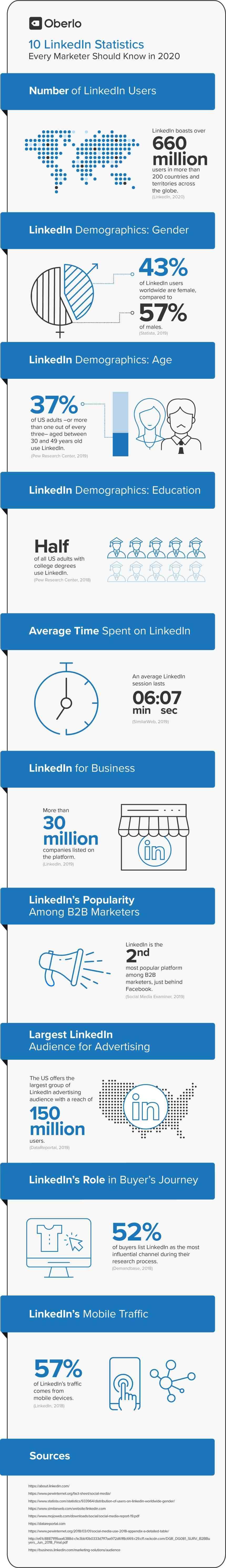 10 estadísticas sobre LinkedIn