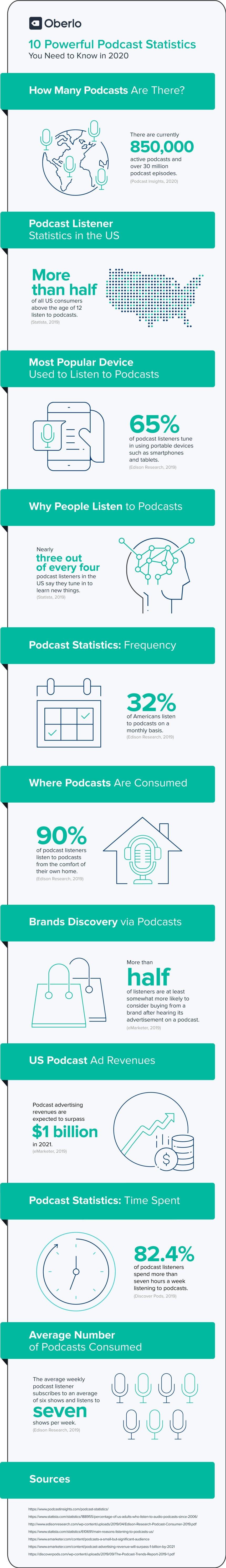 10 estadísticas sobre los Podcast