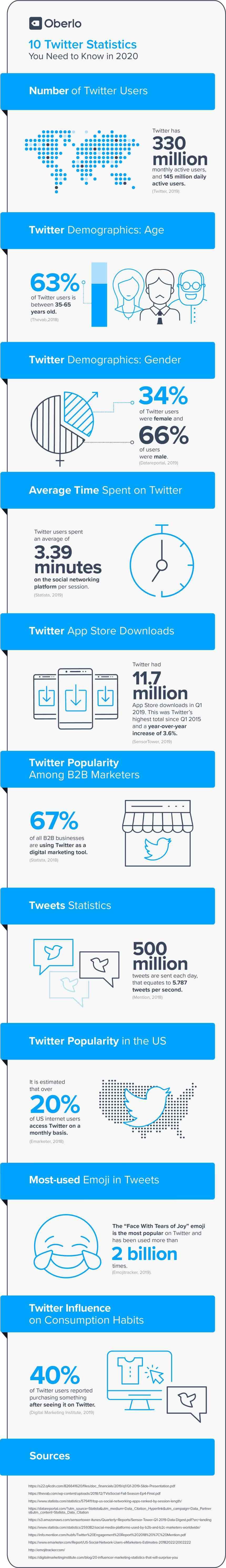 10 estadísticas sobre Twitter
