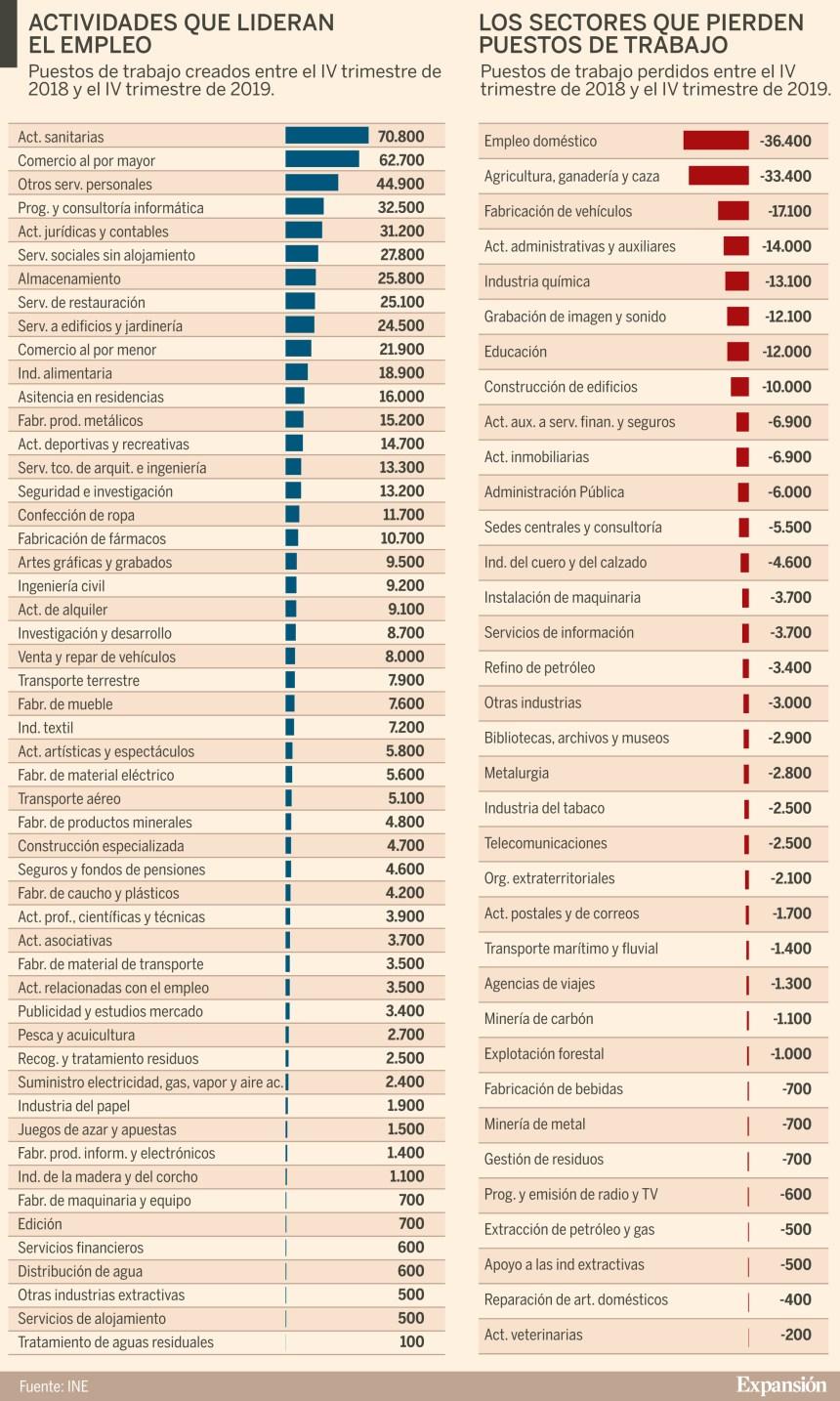 Sectores que más empleo crean y que más destruyen en España