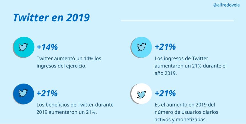 Mejora de los datos económicos de Twitter en 2019