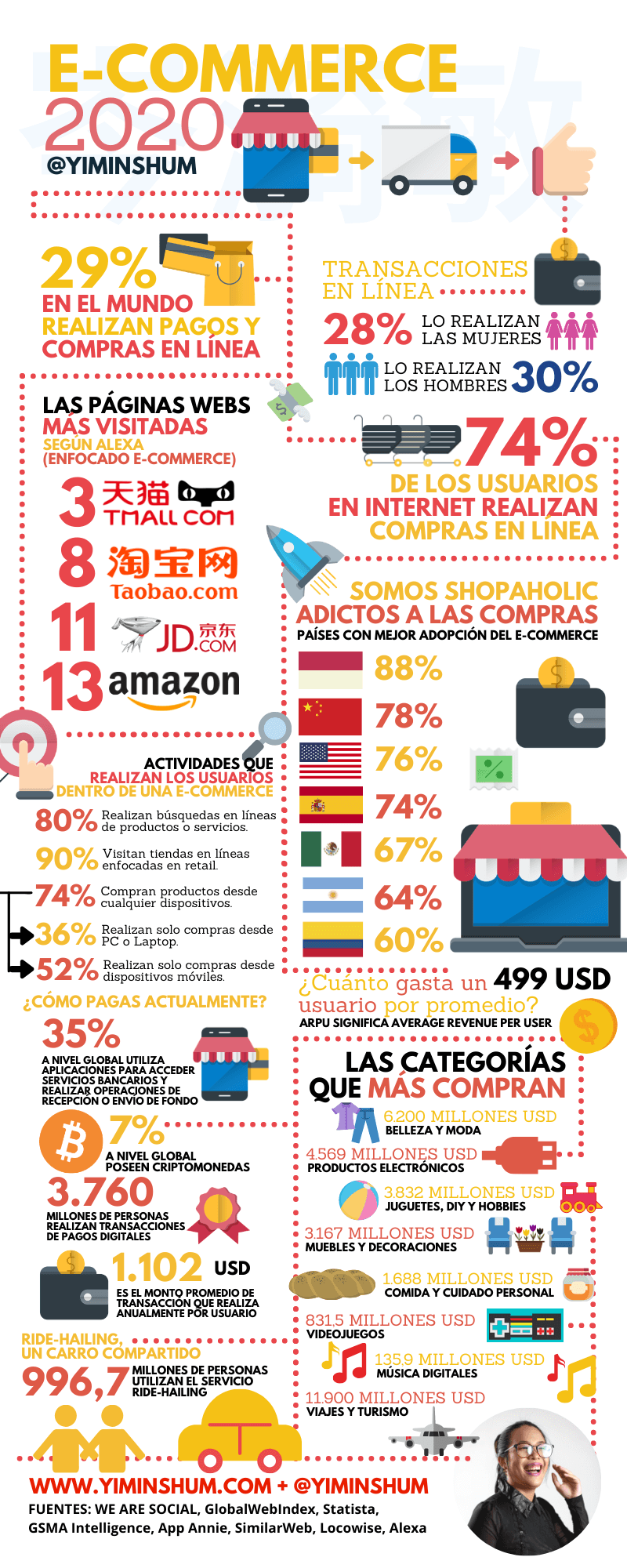 Todos los datos sobre Comercio Electrónico en 2020