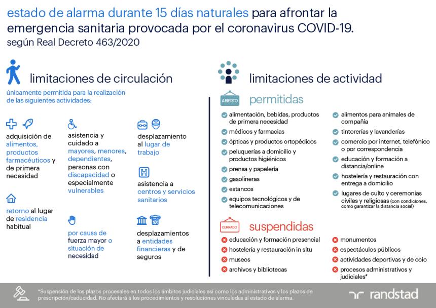 Medidas del estado de alarma en España