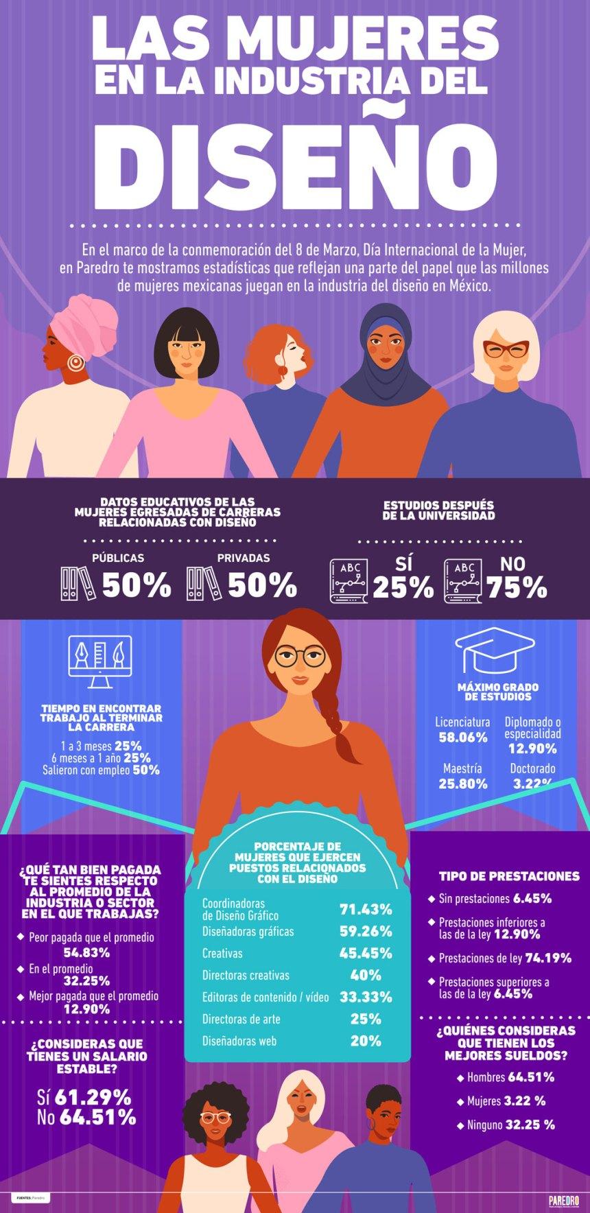 Las mujeres en la industria del Diseño