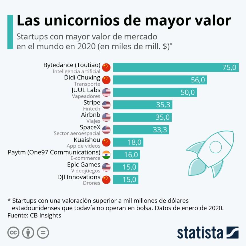 10 unicornios de mayor valor del mundo